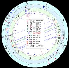 Advanced Astrology Chart Free What Is Uranian Astrology