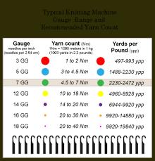 Knitting Stitch Gauge Chart Gg Nm Ypp Huh Knit It Now
