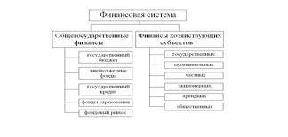 Курсовая работа Элементы финансовой системы Российской Федерации   фонды страхования фондовый рынок финансы предприятий различных форм собственности И представляют систему в следующей структуре Рис 1 1