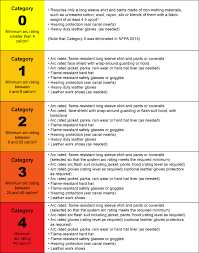 2018 Arc Flash Ppe Requirements Chart 61 Hand Picked Arc Flash Rating Chart