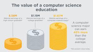 Computer Science Major Jobs Promote Computer Science Code Org