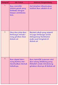 Download soal ips pts kelas 7 smp semester genap 2020 pdf. Kunci Jawaban Kirtya Basa Kelas 8 Halaman 29 31 Unduh File Guru