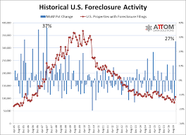 The Deleveraging Myth And The Revival Of U S Real Estate