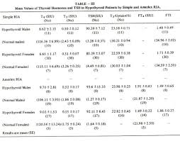 Thyroid Test Range Chart India Jpma Journal Of Pakistan Medical Association