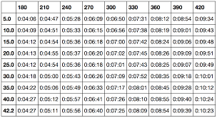Perfect Pacing At The London Marathon Running With Data