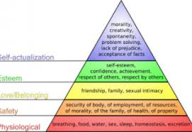 Maslow Hierarchy Of Needs Maslows Theory Revisited