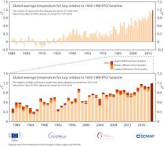 Copernicus Climate Change Service C3s Confirms July 2019