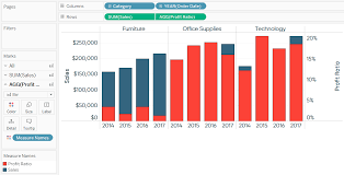 Tableau Dual Axis Bar Chart Side By Side 3 Ways To Use Dual Axis Combination Charts In Tableau