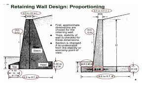 Small Picture Retaining Wall Design