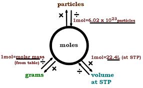 Mole And Stoichiometry