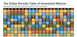 Callahan Investment Chart 2013 Ciosourlegeb Ml