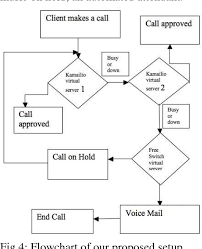 Figure 4 From On The Reliability Of Voice Over Ip Voip