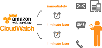 What Is Aws Cloudwatch