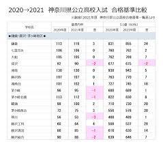 神奈川 県 公立 高校 倍率 2021