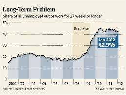 Chart Of The Day The Rise In Long Term Unemployment Emsi