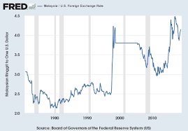 Malaysia U S Foreign Exchange Rate Fred St Louis Fed