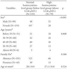 Serum Homocysteine And Folate Levels In Korean Schizophrenic