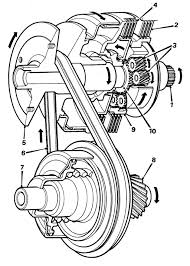 Selector lever in the reverse position under this condition the reverse clutch 2