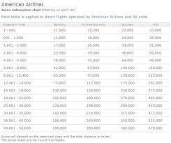 How You Can Still Book Short Haul Flights With Avios