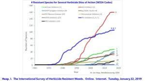 Herbicide Groups Chart Herbicide Resistance Integrated Weed Management Resource