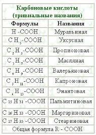 kostuk kh карбоновые кислоты тривиальные названия Нажмите на ссылку