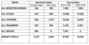 Porsche Model Chart Porsche Cars North America December 2014 And Annual Sales By