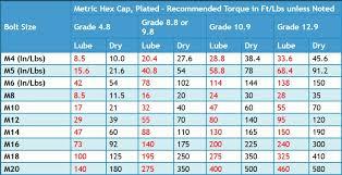 Standard Metric Bolt Torque Chart Stainless Steel Bolt Torque Chart Www Bedowntowndaytona Com