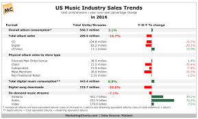 Cd Charts 2017 Nielsen Us Music Industry Sales Trends In 2016 Jan2017