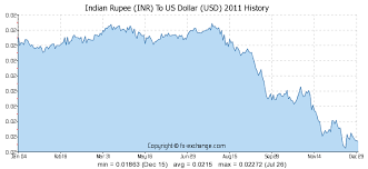 Indian Currency Value Chart Indian Rupee Inr To Us Dollar Usd Currency Exchange Today