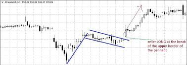 Facebook Stock Live Chart How To Trade Stocks Online Using Metatrader 5 Mt5 Platform