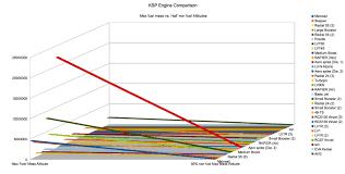 Graphs Of Engine Comparison Flights Tutorials Kerbal