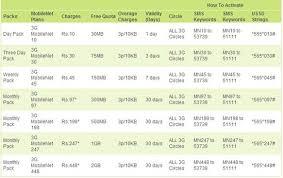 Idea Internet Recharge Chart 3g Data Rate Plans Comparison Idea Vs Vodafone Vs Airtel Vs
