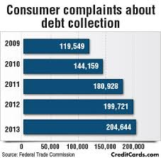 Debt Coming For Collectors Creditcards Tougher com Rules wBUxqU58