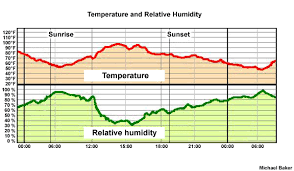 Humidity Temperature Relationship Chart S290 Unit 5 Temperature And Relative Humidity