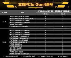 Motherboard Performance Chart Asus Publishes X470 And B450 Pcie Gen 4 Compatibility Chart