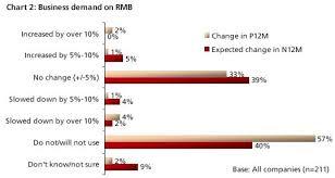 Rmb To Hkd Chart Hkd Usd Preferred Over Rmb For Trade Settlement Globalcapital