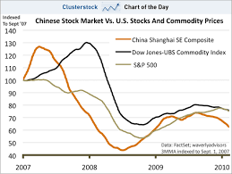 Chinese Stock Market Today Chart Chart Of The Day Only One Thing Matters In Global Markets