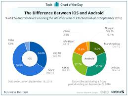 Apple Ios Version Chart Android Vs Ios Device Market Share Chart Business Insider