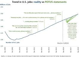 As Trump Continues To Tout His Impact On Jobs Growth Heres