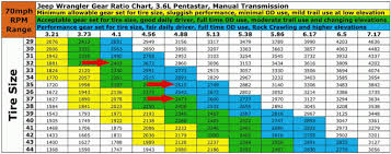 Jeep Jk Regear Chart The Regear