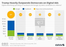 Chart Trump Heavily Outspends Democrats On Digital Ads