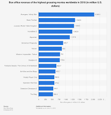 Hollywood Top Chart Movies 2018 Box Office Revenue Of The Top Movies Worldwide 2018 Statista