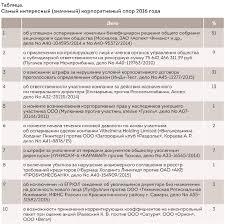 Корпоративные споры в году ru