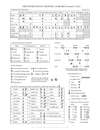 The official international phonetic alphabet, and its organization in a chart, is maintained by the association. File The International Phonetic Alphabet Revised To 2015 Pdf Wikimedia Commons