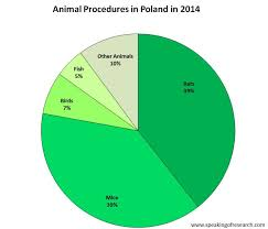 Belgium And Poland Release Latest Animal Research Statistics