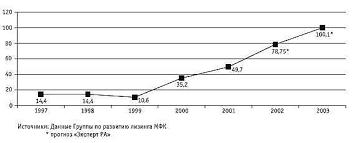 Развитие лизинга в России Курсовая работа страница  Эта цифра подтверждается и мнениями других исследователей Группы по развитию лизинга МФК и журнала Технологии лизинга и инвестиций по данным МФК 2 3