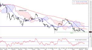 Klse Composite Index Chart Fbm Klci At Four Year Low Further Downside Seen Borneo