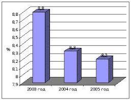 Реферат Понятие текучести кадров Динамика коэффициентов текучести кадров за период 2003 2005гг