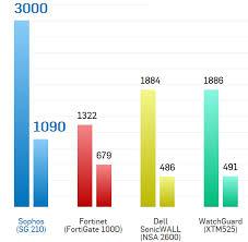 Sophos Comparison Chart Sophos Utm Support Sophos Sg