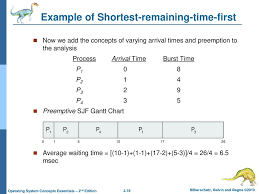Lecture 2 Part 3 Cpu Scheduling Ppt Download